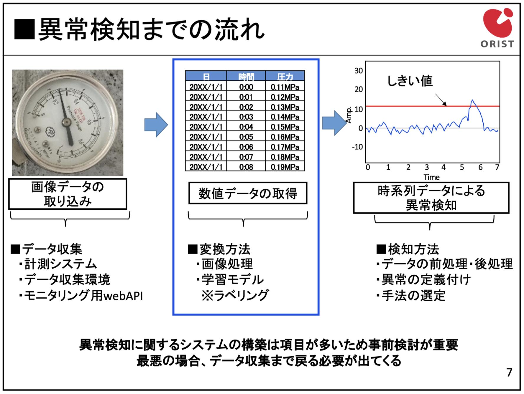 圧力ゲージの異常検知までの流れ
