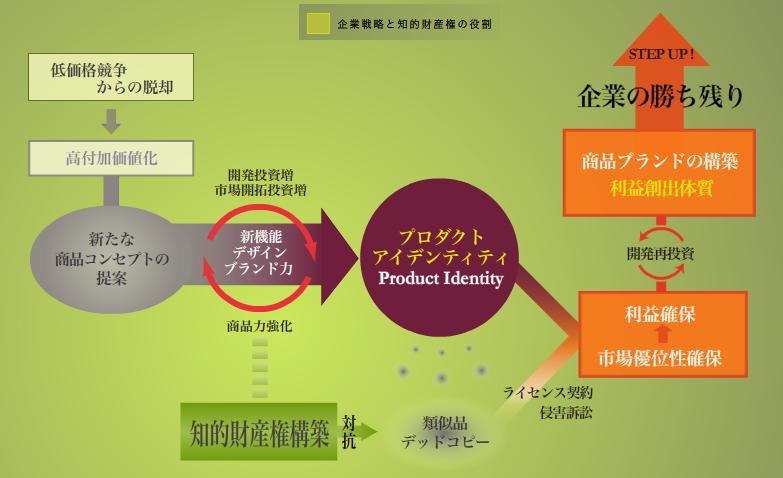 企業戦略と知的財産権の役割