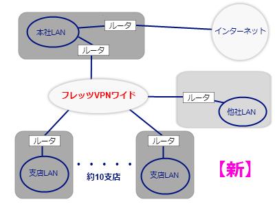 新ネットワーク構成図