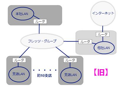 旧ネットワーク構成図