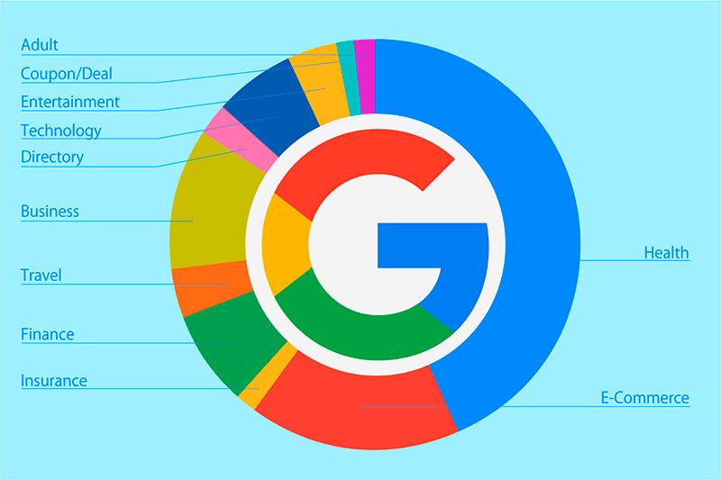 Googleがアルゴリズムアップデート