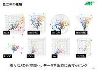 様々な色立体に瞬時に再マッピングします
